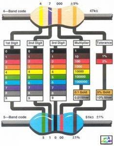 جدول رنگ بندی و محاسبه مقاومت
